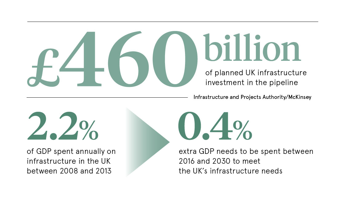 UK infrastructure investment stats
