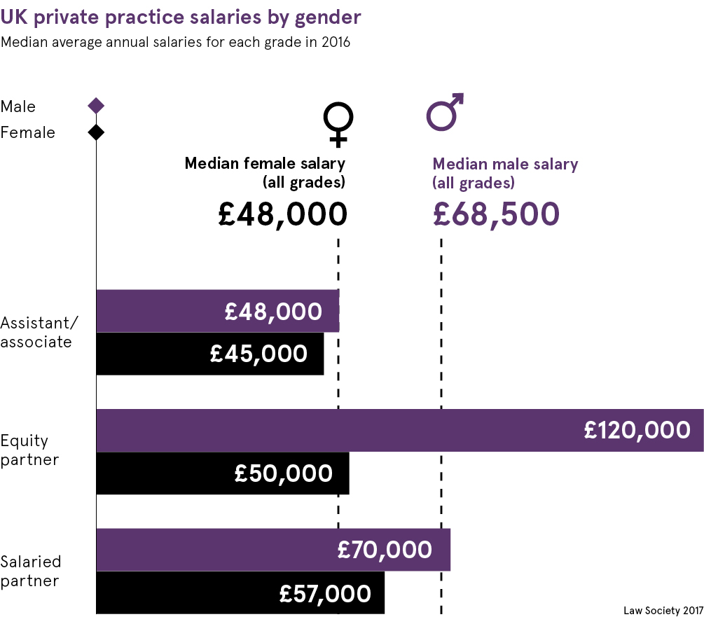 UK private practice salaries by gender chart