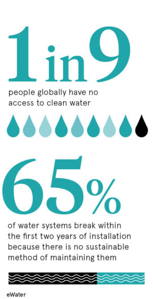 Access to water statistic