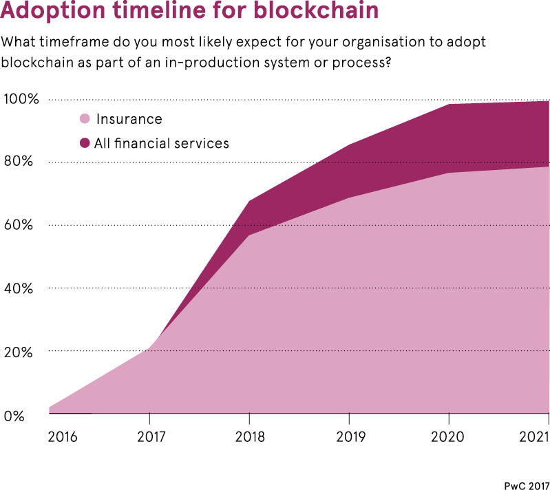 Adoption timeline for blockchain in insurance graph