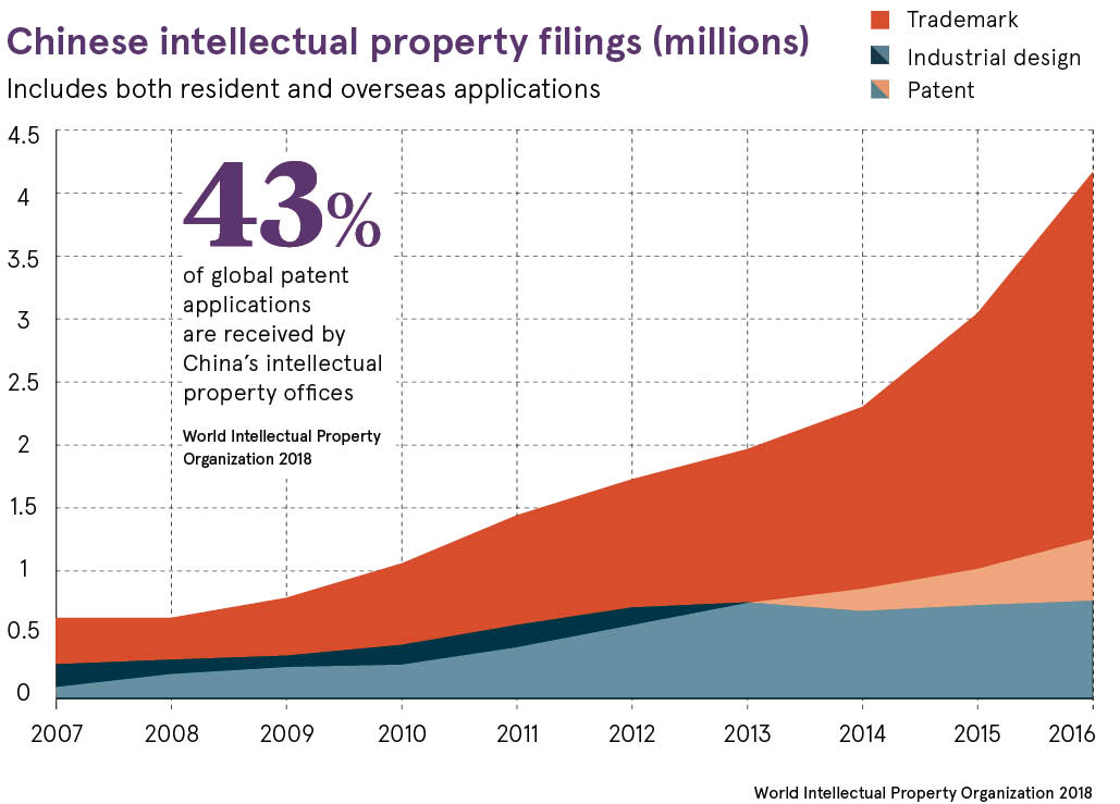 Chinese intellectual property filings graph