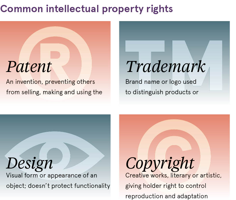 Common IP rights diagram