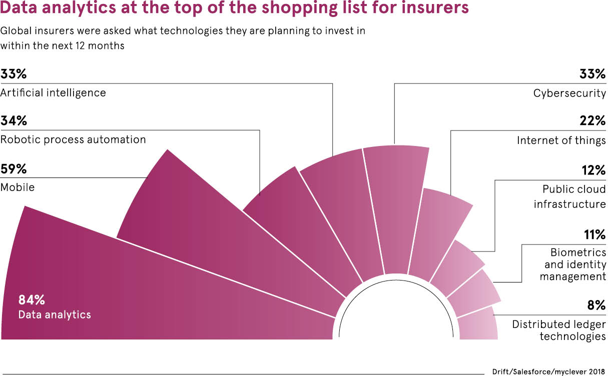 Data analytics for insurers chart