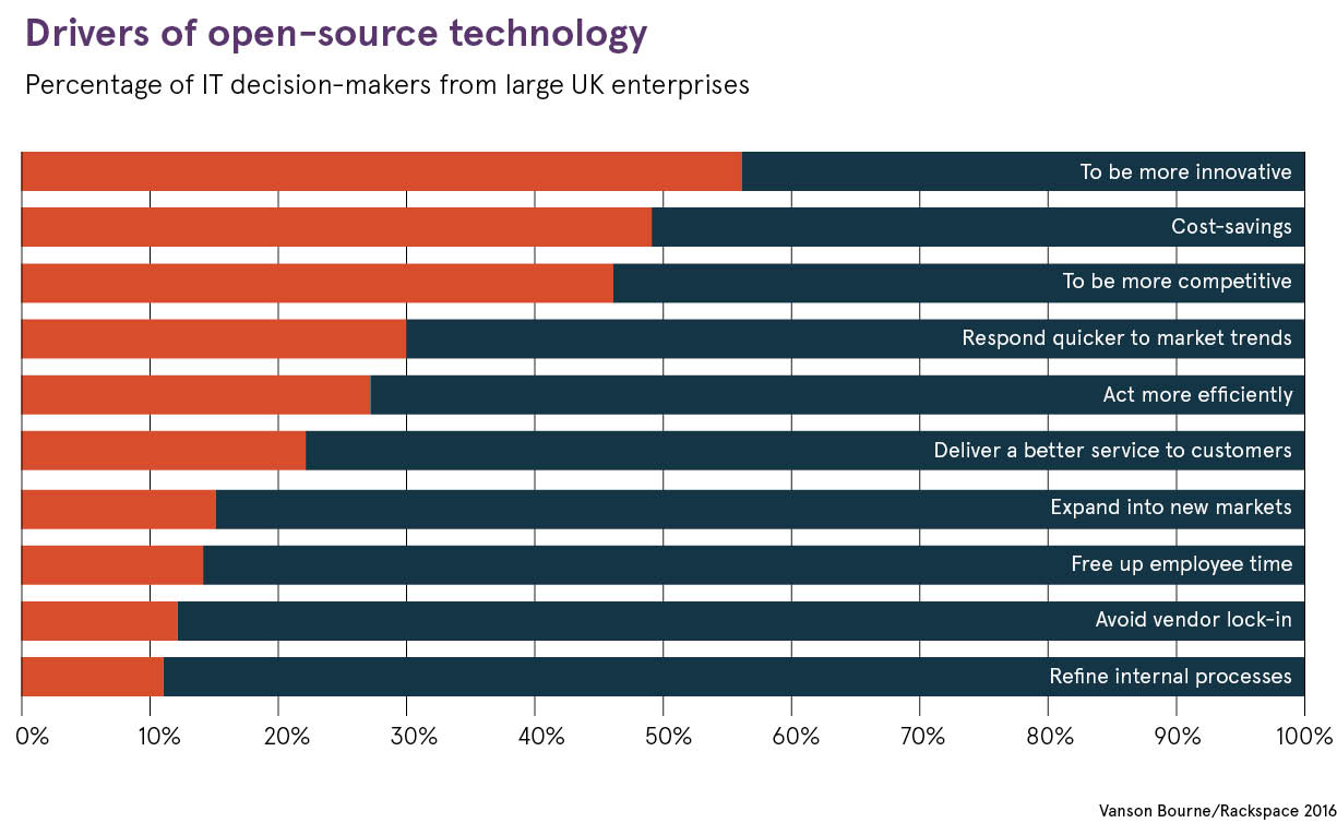 Drivers of open-source technology