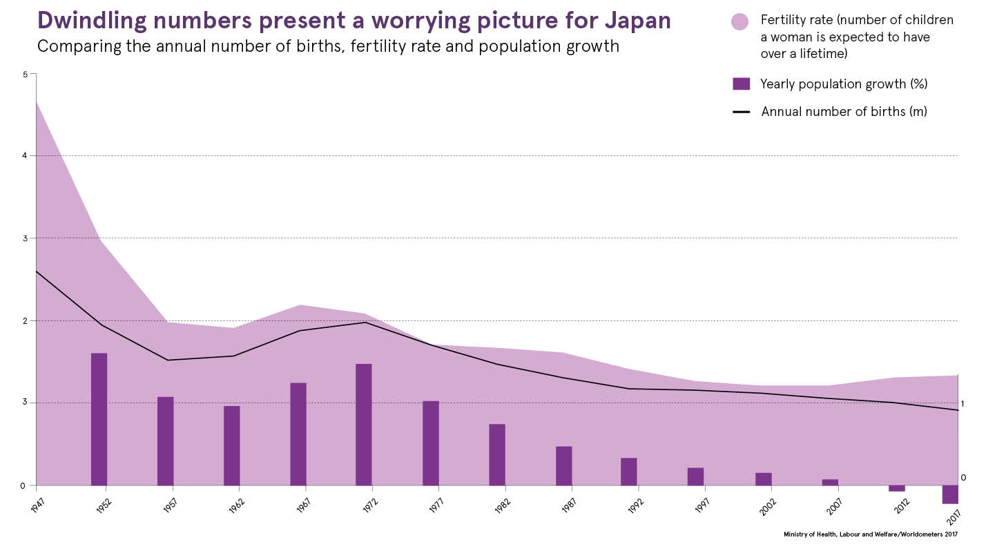 Fertility crisis threatens Japan's economy - Raconteur