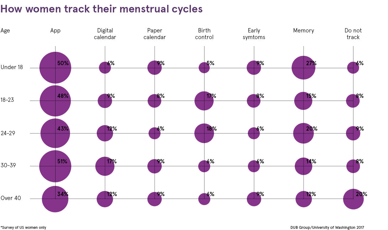 How women track their menstrual cycles chart