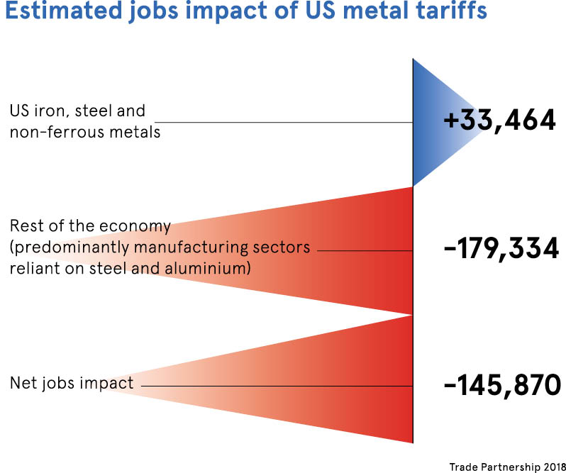 Impact of metal tariffs on jobs