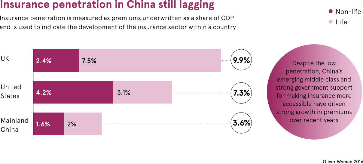 Insuretech Boosts China S Online Insurance Market Insurance Factory