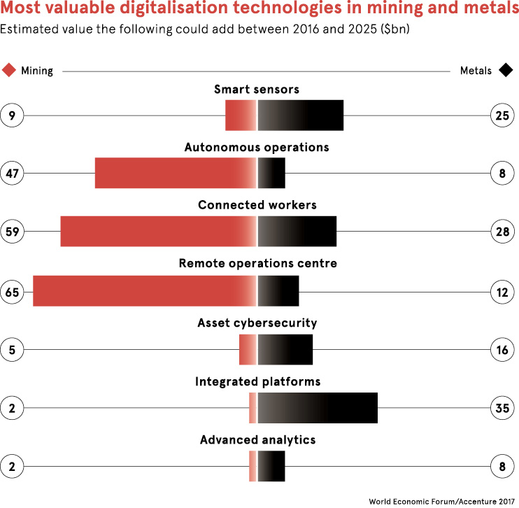 Most valuable digitalisation technologies in mining and metals chart