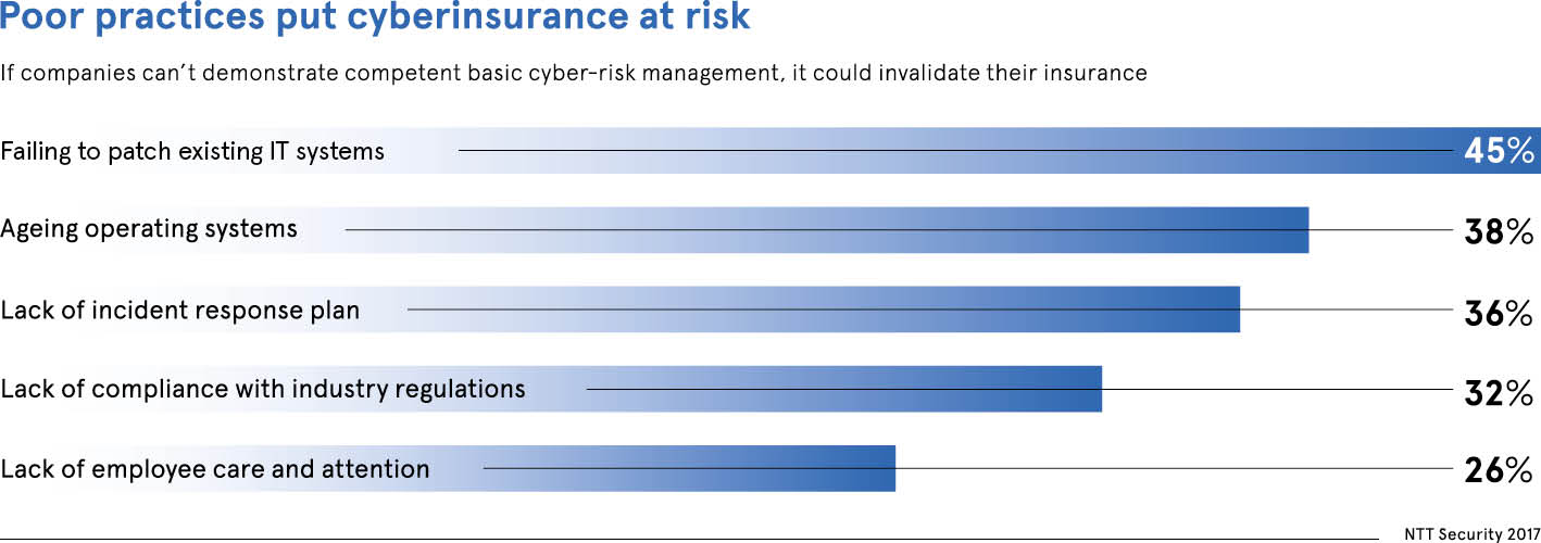 Poor practices put cyberinsurance at risk chart