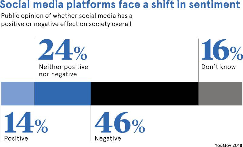 Sentiment towards social media platforms data set