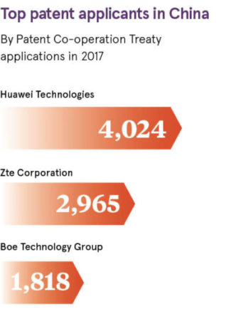Top patent applicants in China