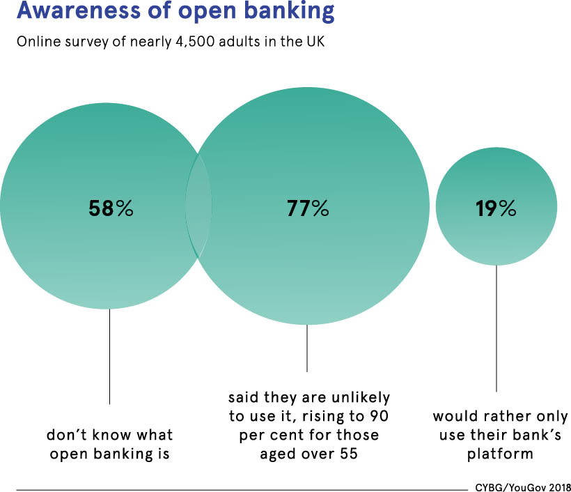 Awareness of open banking data set