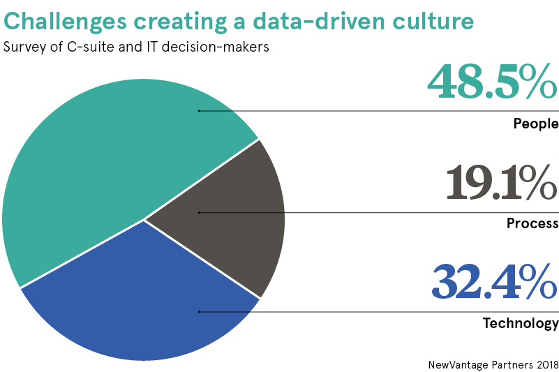 chart of challenges creating a data-driven culture