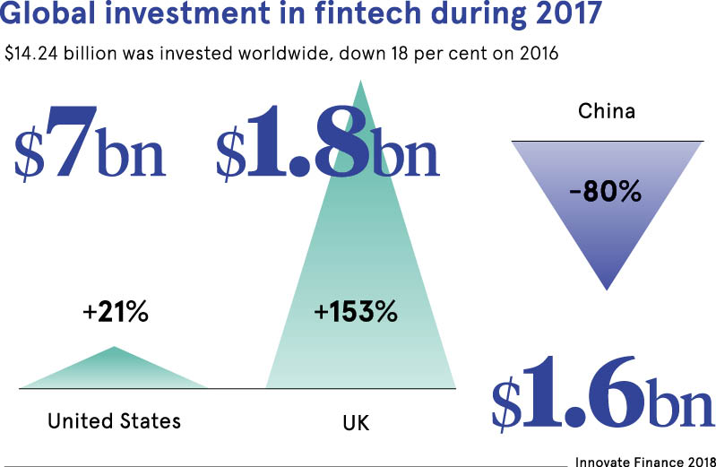 Global investment in Fintech during 2017 data set