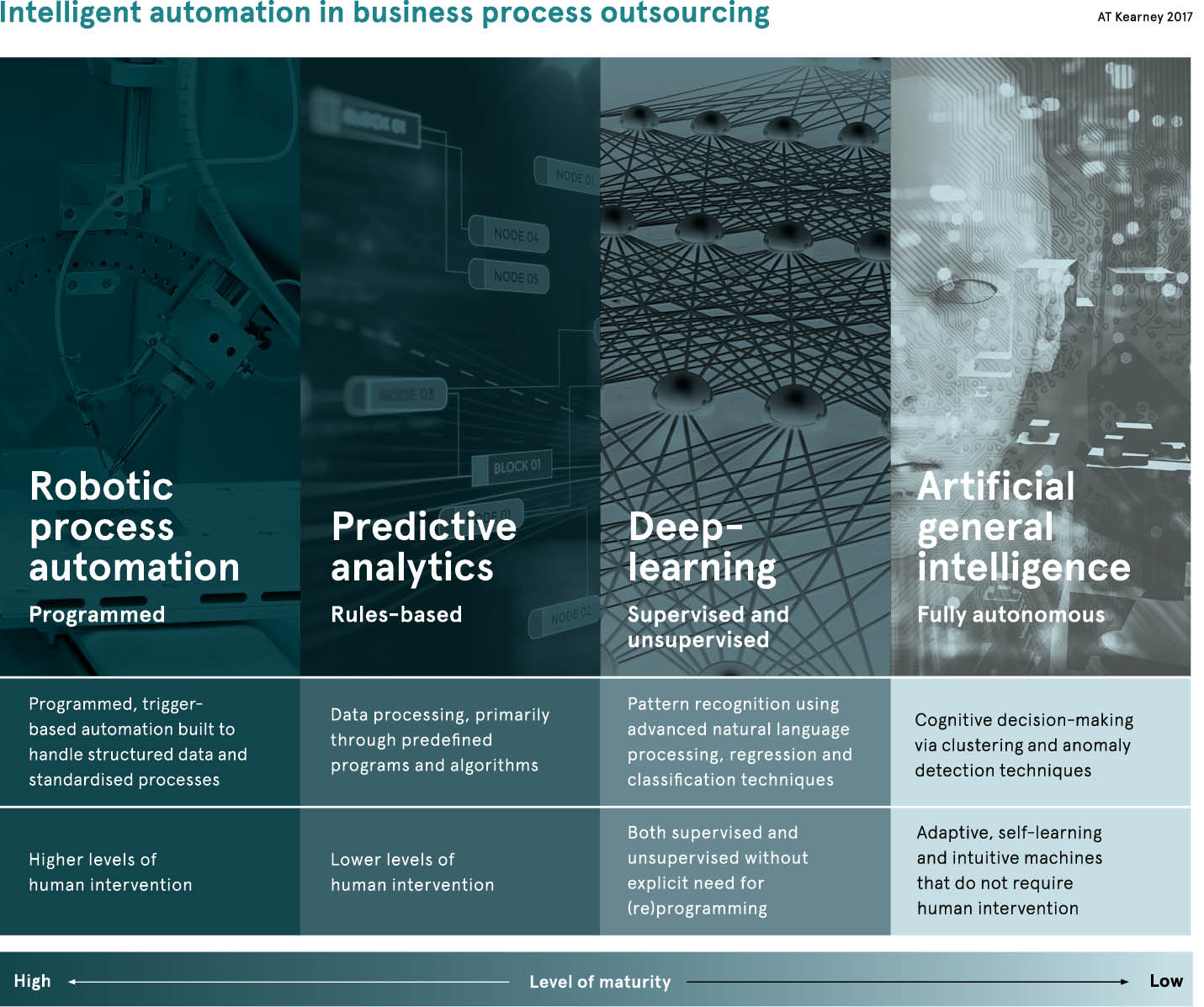 Intelligent automation in business process outsourcing