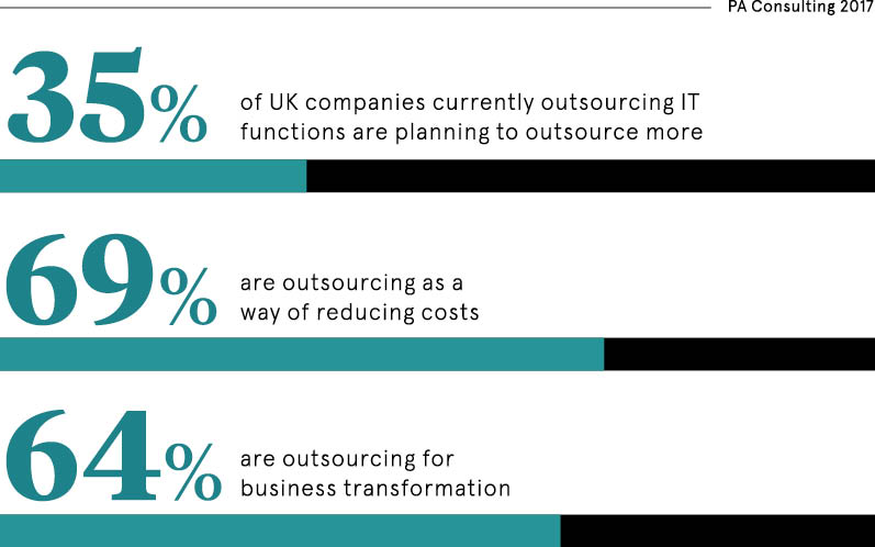 outsourcing stats