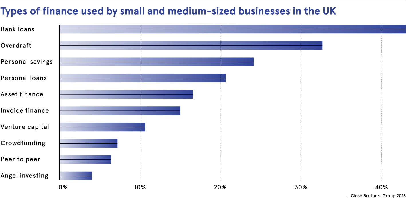 Types of finance used by SMEs in the UK graph