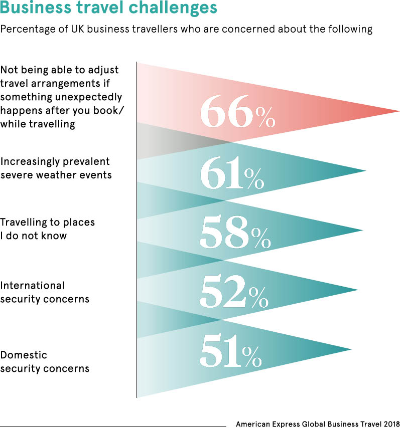 chart of business travel risks and challenges