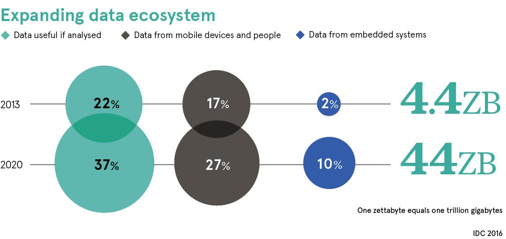 pie chart data ecosystem