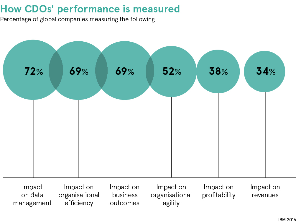 chart CDO performance
