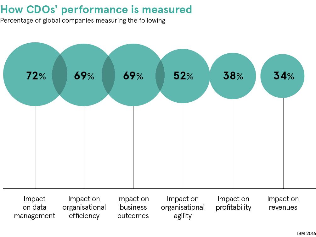 chart CDO performance