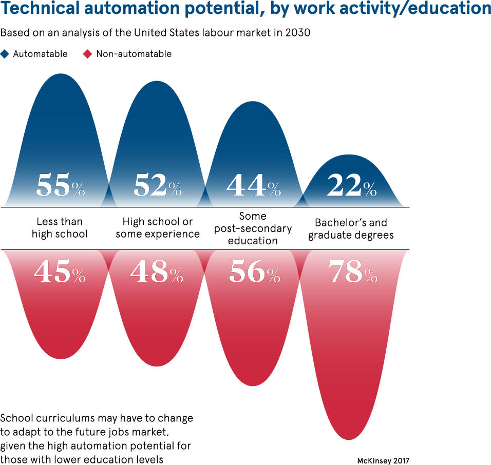 Technical automation infographic