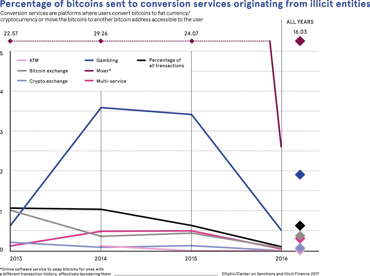 bitcoins dataset