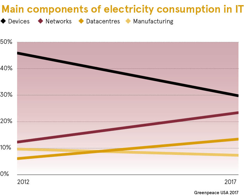 electricity consumption dataset