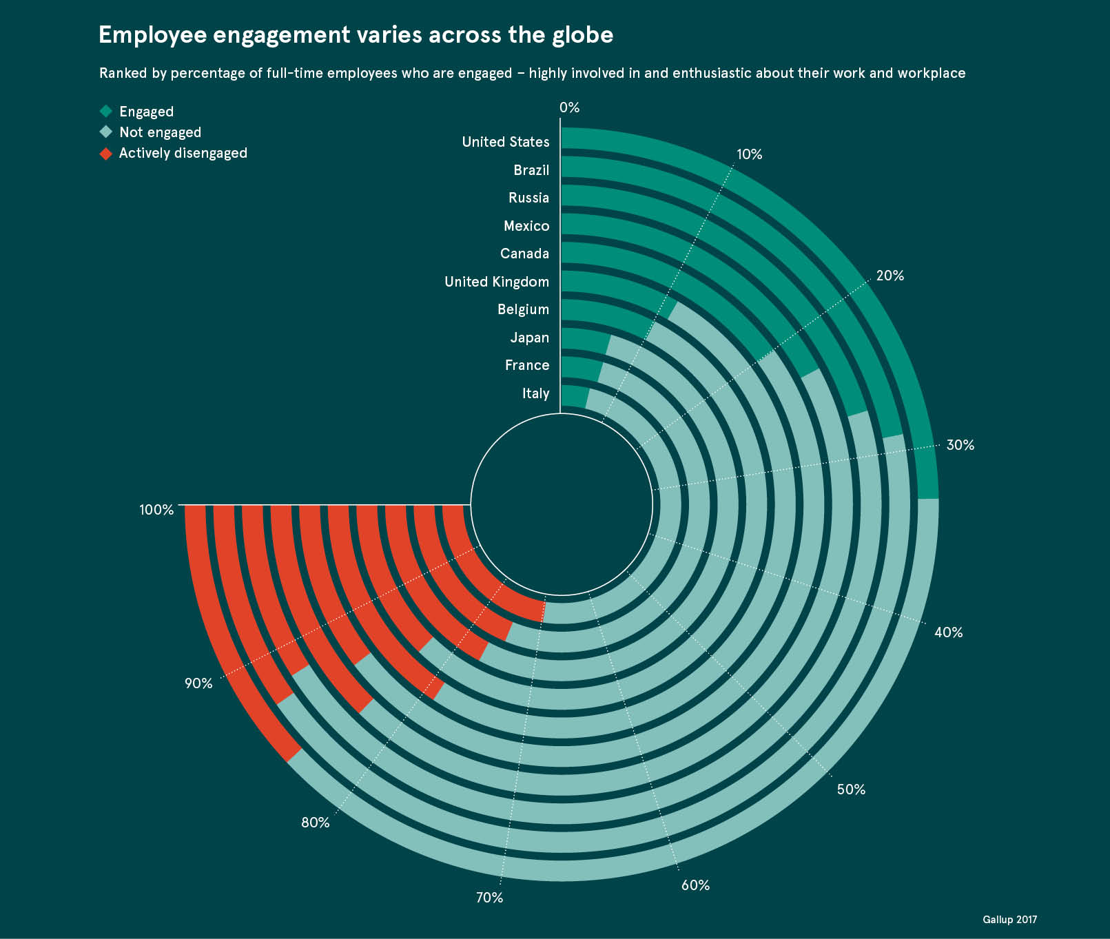 global employee engagement dataset
