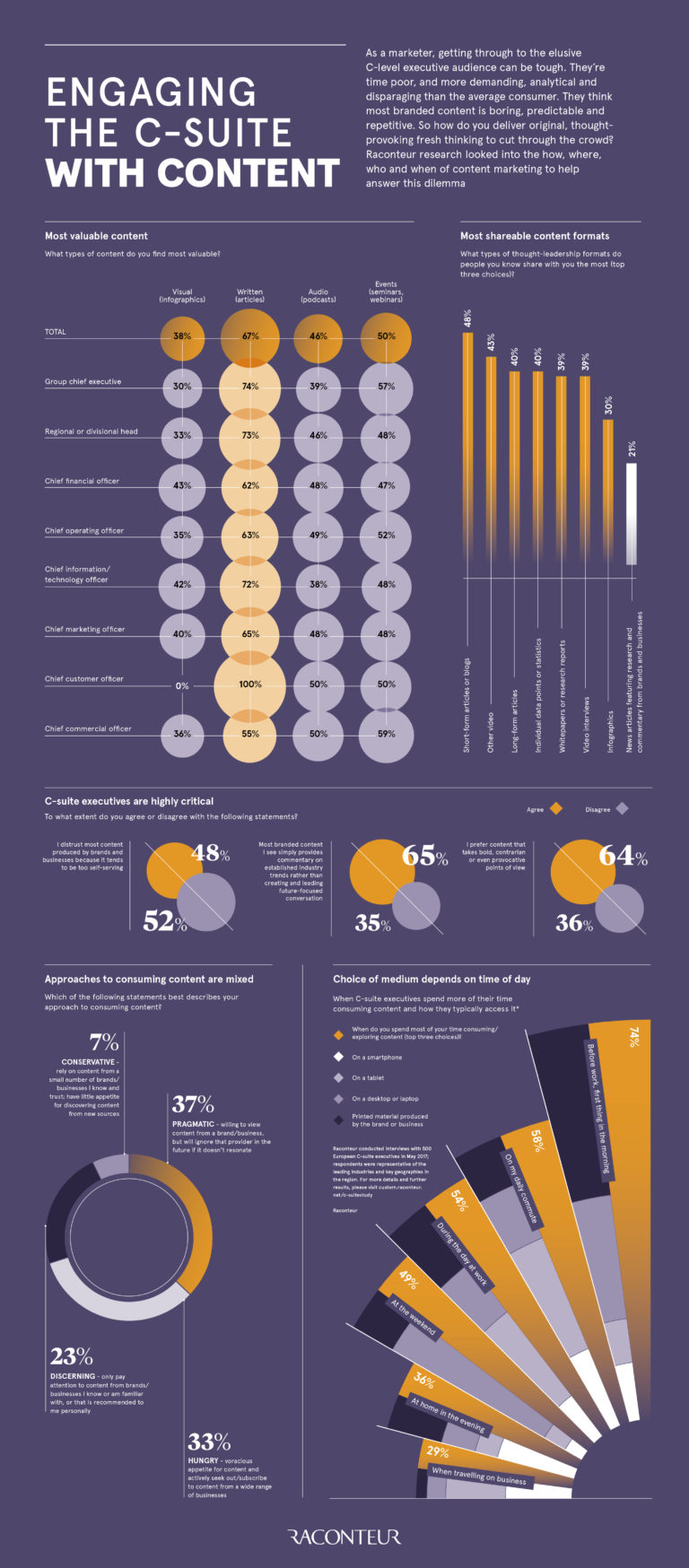 raconteur.net - Infographic: Engaging the C-Suite with content marketing