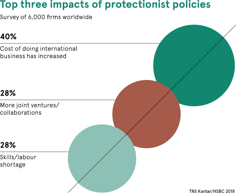 protectionist policies dataset