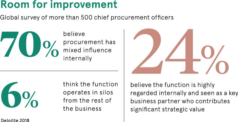 chief procurement officer survey