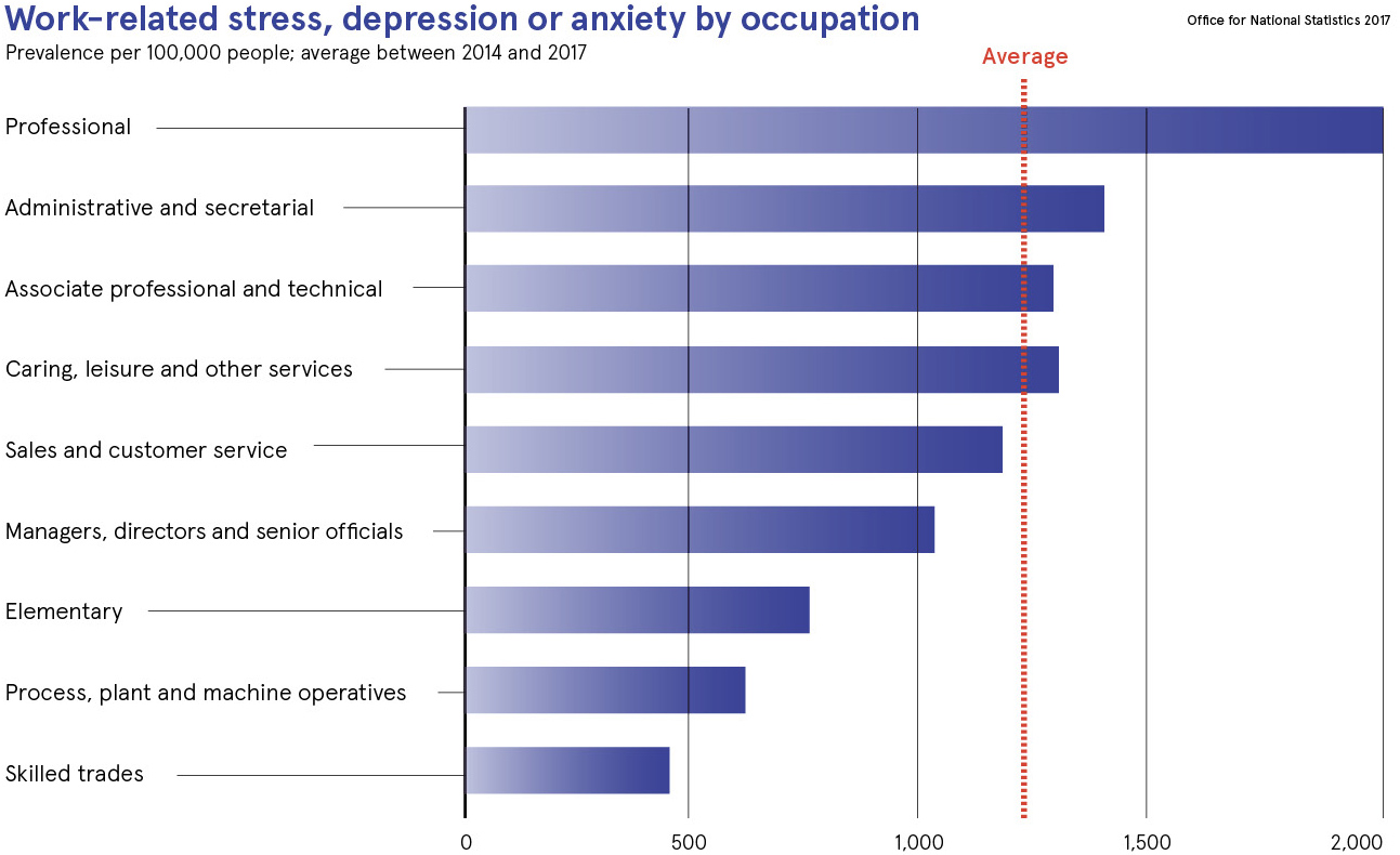 workplace mental health issues dataset by occupation