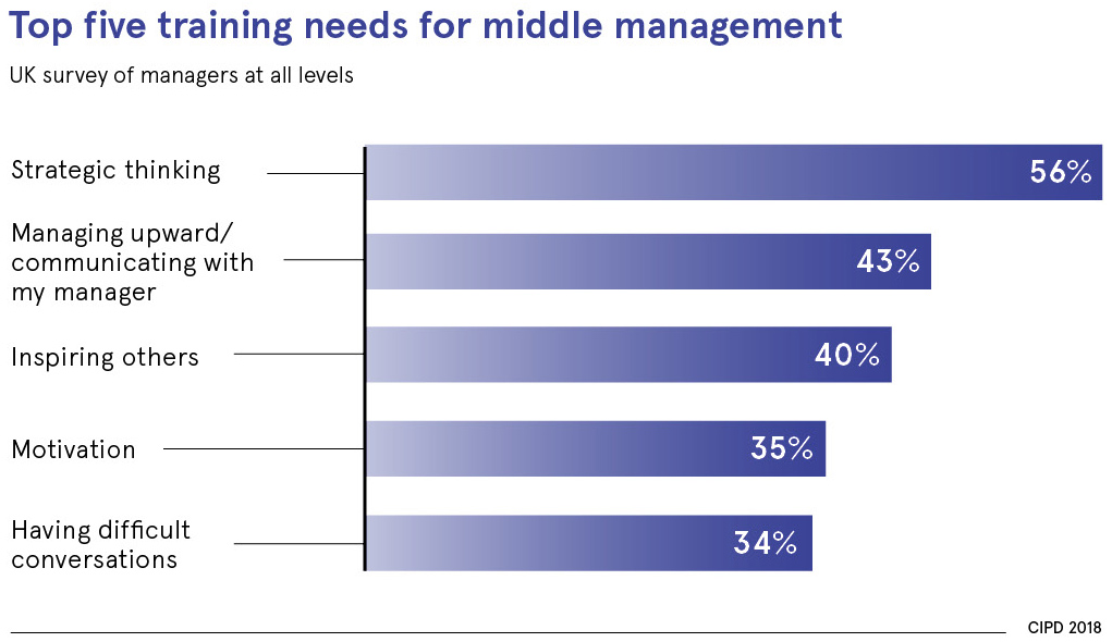 Middle managers need emotional intelligence to succeed