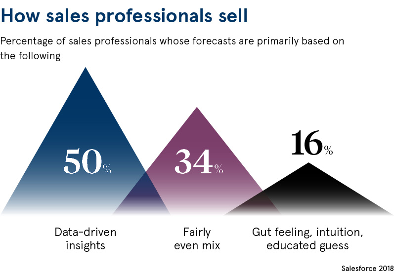 how sales professionals sell chart