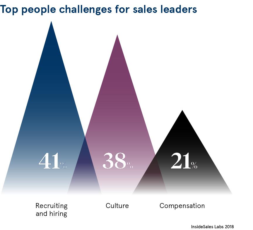 sales leadership dataset