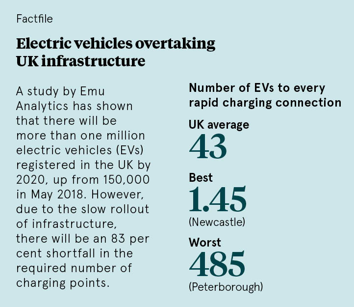 Electric vehicles are the future - but is the UK ready for them?