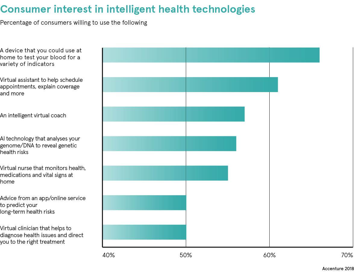 Health meets wealth: tech giants break into healthcare