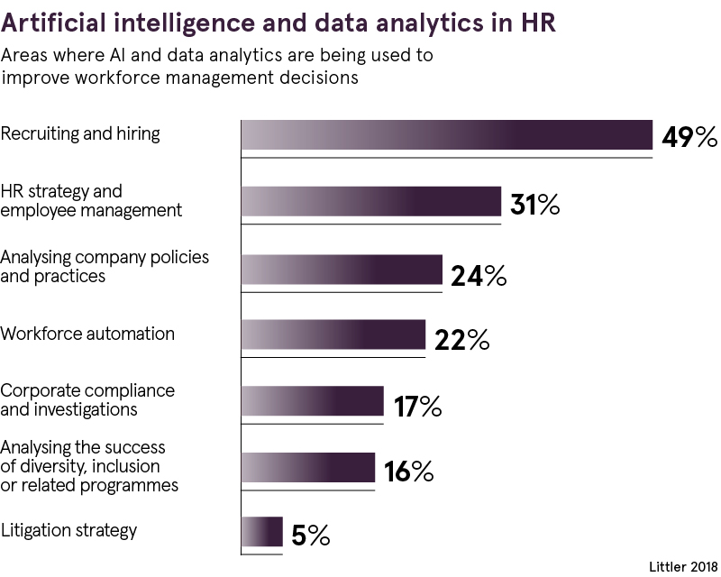AI in HR: how it could help and what you need to be doing
