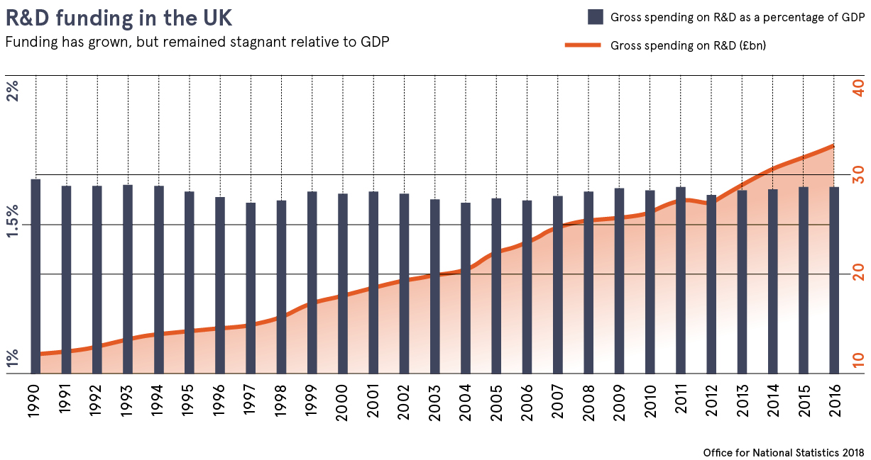 Office for National Statistics graph to show R&D funding in the UK between 1990 and 2016
