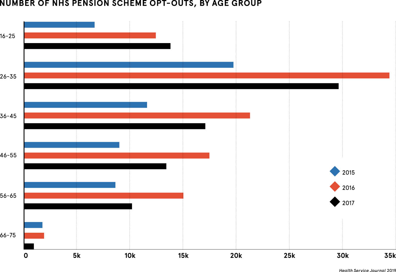 Nhs Pension Opt Out >> Nhs Pension Scheme Why Are So Many Workers Opting Out