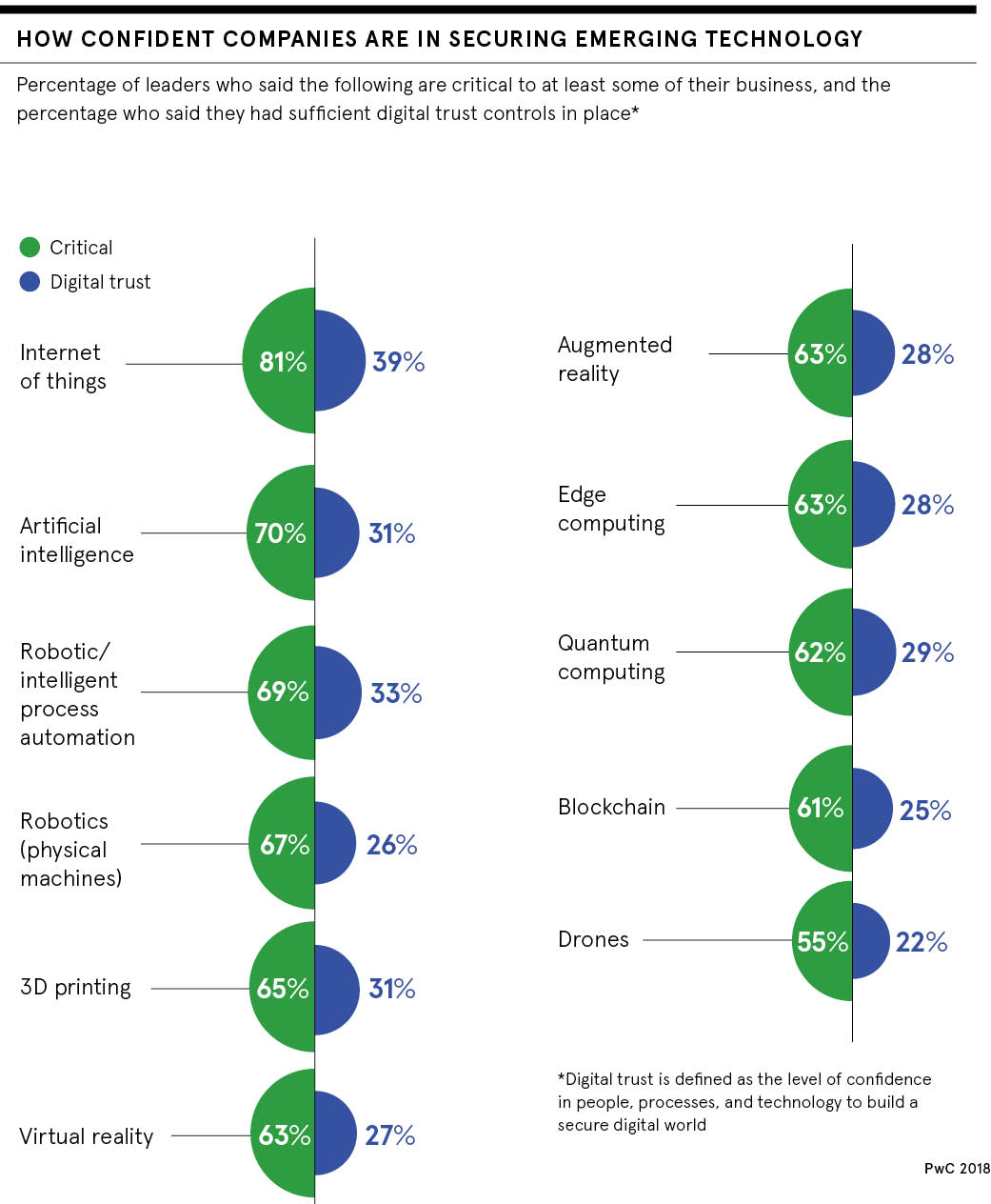 dataset on how confident companies are about securing emerging technology