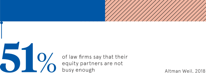 Equity partners in law firms