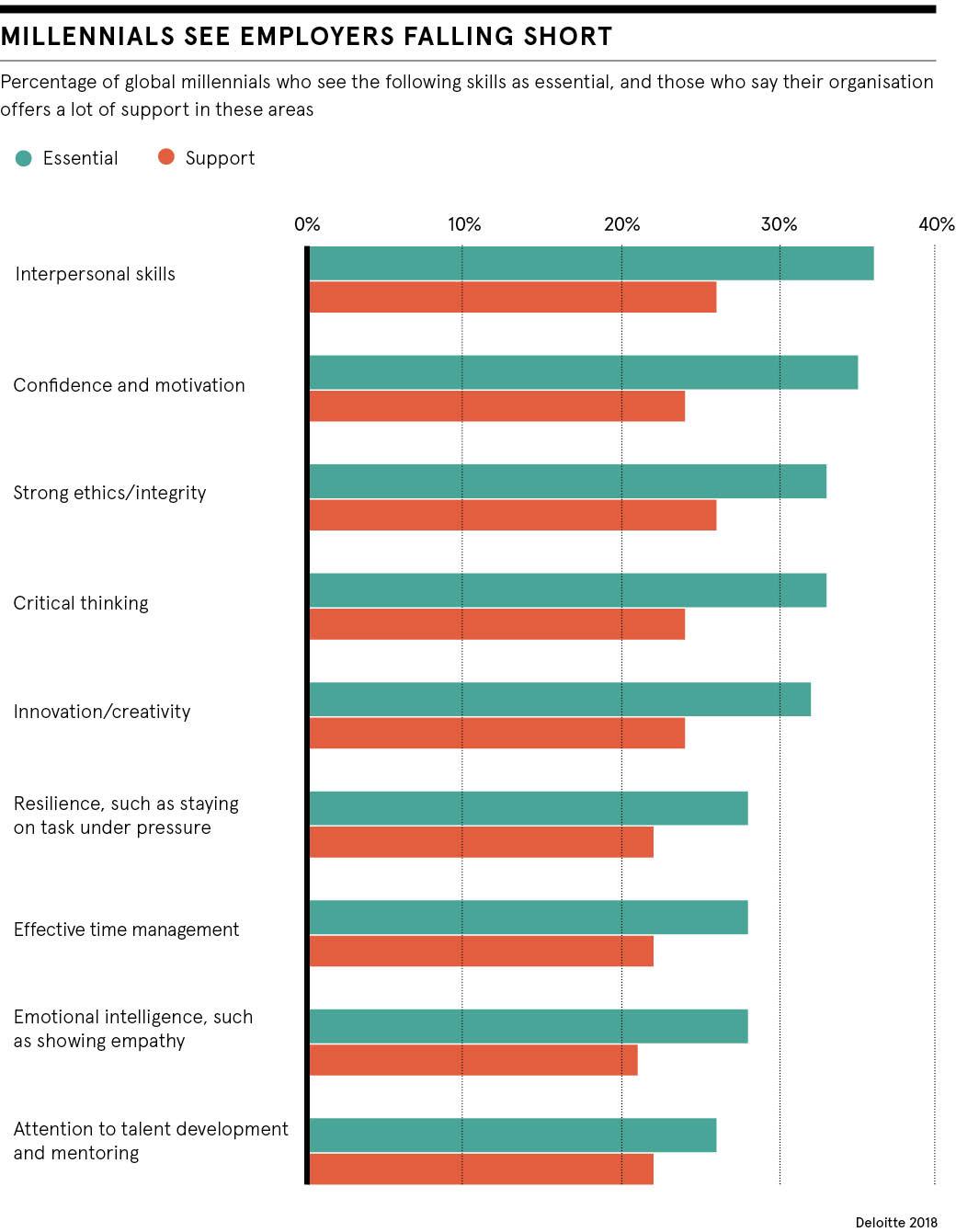dataset describing what millennials expect from management