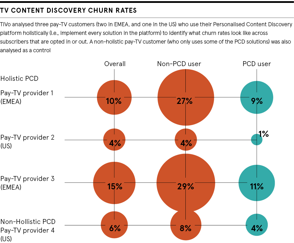Pie charts detailing TV content discovery churn rates