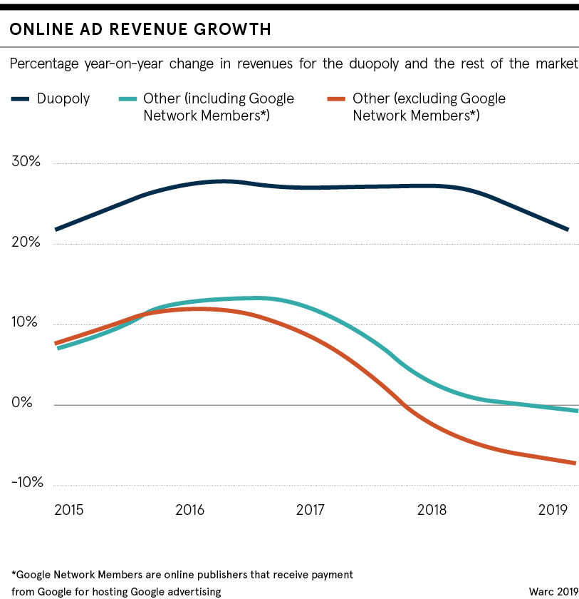 dataset: online ad revenue growth