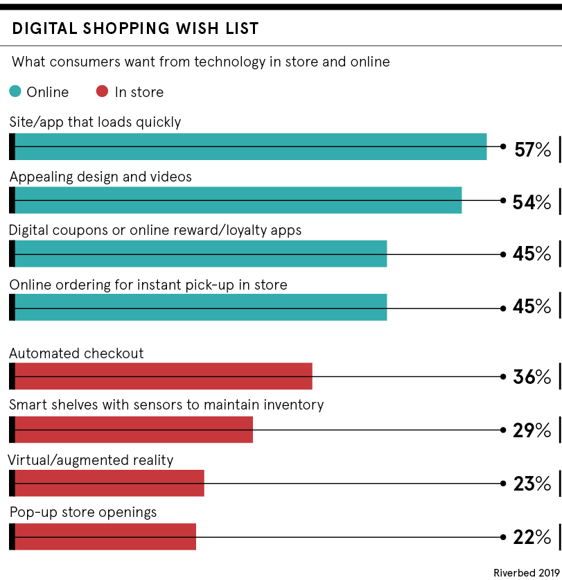 Dataset: digital shopping wish list