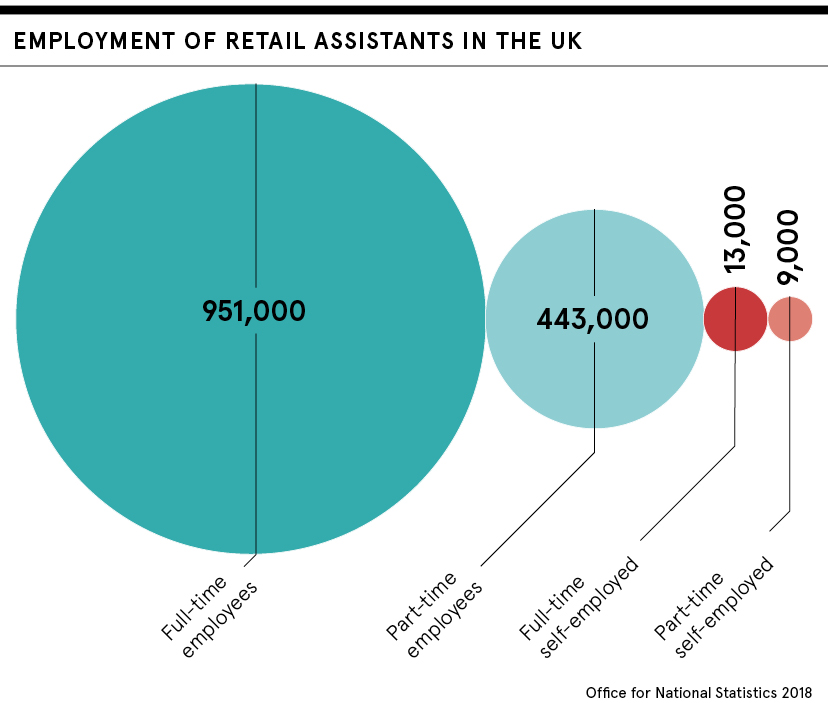dataset: employment of retail assistants in the uk