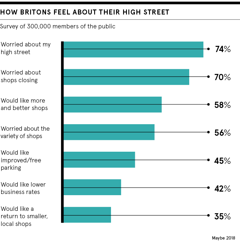 dataset: how Britons feel about their high street